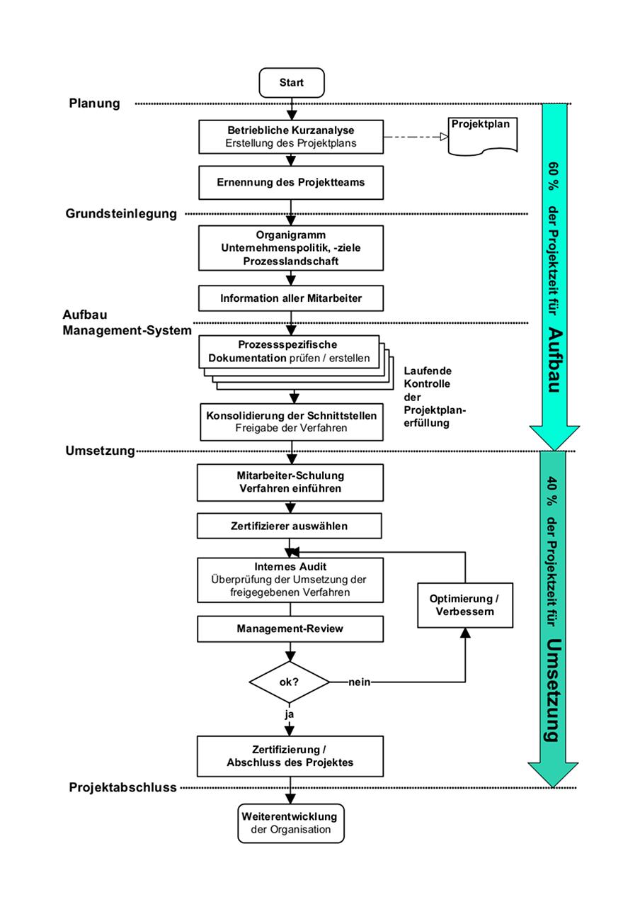 Aufbau von Management Systemen